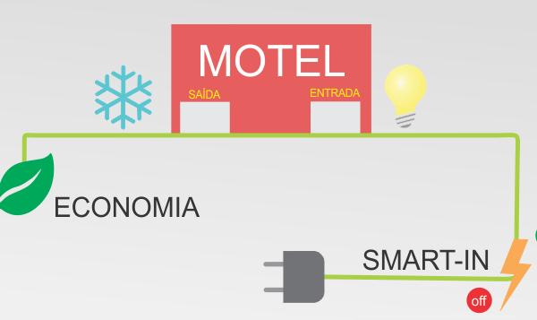 Automação Elétrica – Redução de custos e eliminação de fraudes